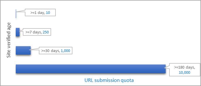 Bing提高URL提交上限