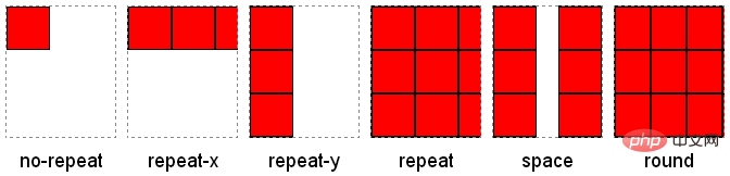 css中背景图怎么设置平铺方式